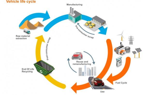 ciclo de vida de un vehículo