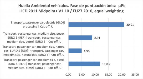 huella ambiental vehículos