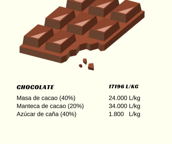 huella hidrica del chocolate