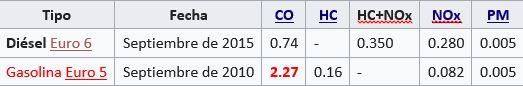 Normas europeas sobre emisiones para vehículos industriales ligeros 1760-3500 kg