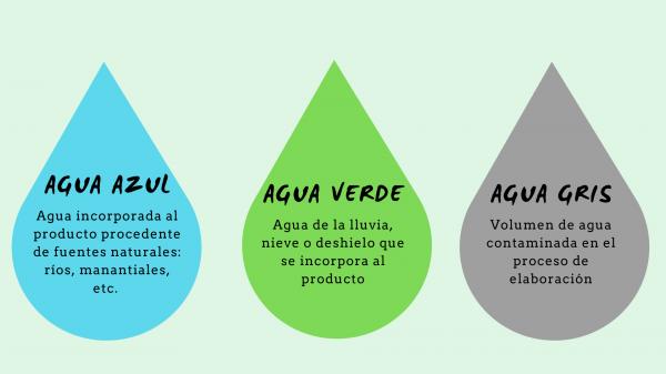 tipos de agua huella hidrica