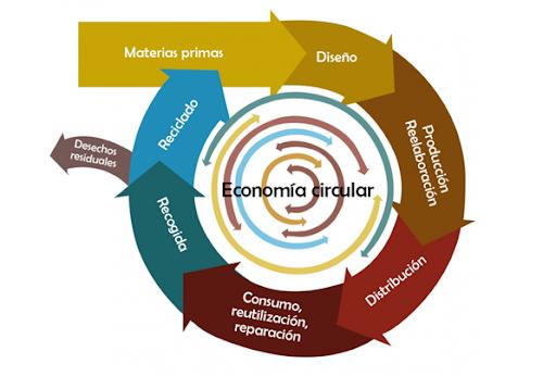 Hacia una economia circular
