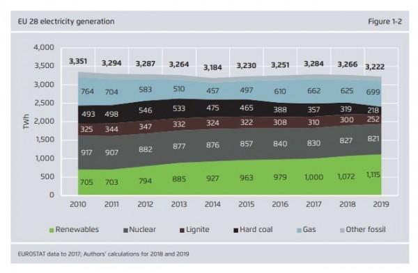 el uso del carbón se desploma en europa