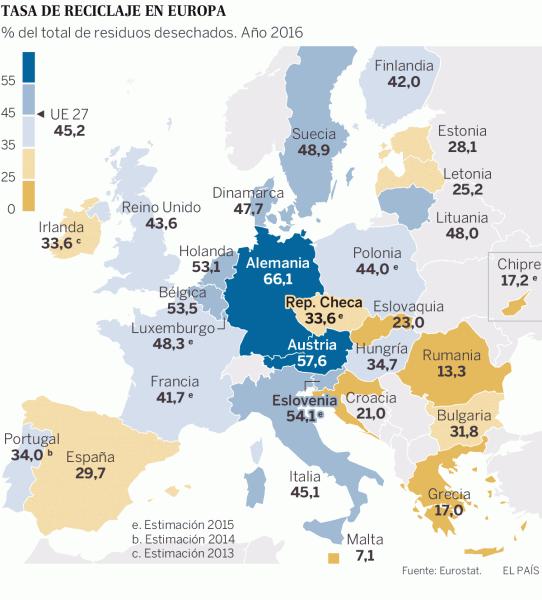 tasa de reciclaje en europa