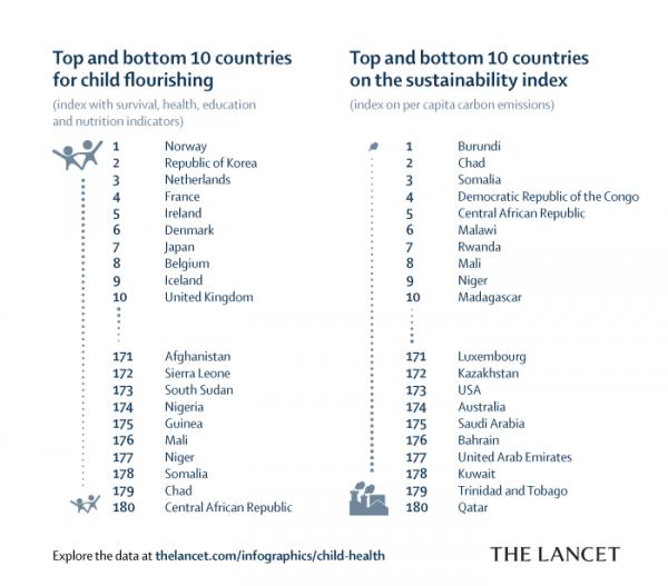 the lancet mejores y peores paises