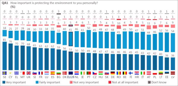 encuesta-eurobarometro-refleja-importancia-proteger-medio-ambiente-ciudadanos-europeos-1