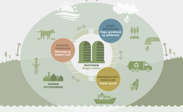 infografia modelo circular samso