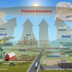 La norma UNE-EN ISO 14064-1:2019 introduce importantes cambios en el cálculo de la huella de carbono de organización
