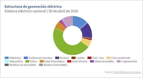 emisiones-co2-abril-red-electrica-espana-energias-renovables-ok