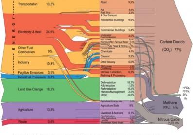 emisiones gei por sector