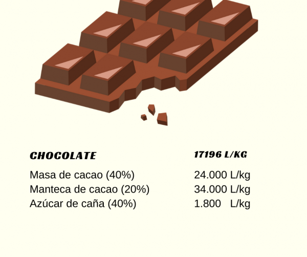 huella-hidrica-chocolate