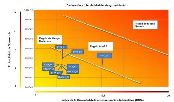 Aceptabilidad_Riesgo_Ambiental_Abaleo