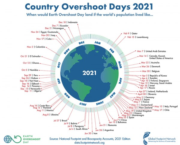 Country-Overshoot-Day-2021
